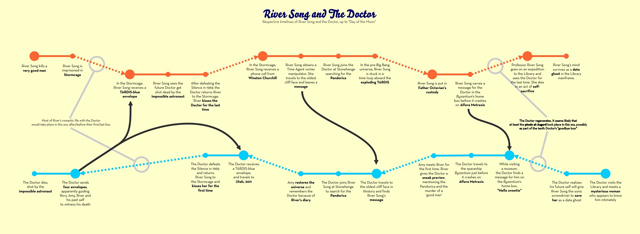 A detailed visual comparison of the timelines of Doctor Who's River Song and the Doctor.