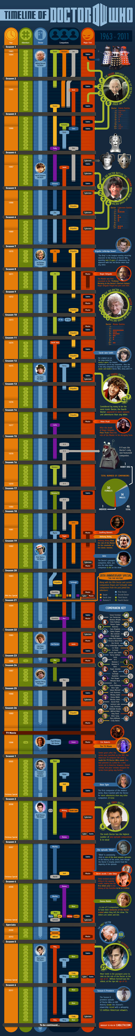 Doctor Who Timeline From Episode One to the Marriage of River Song.