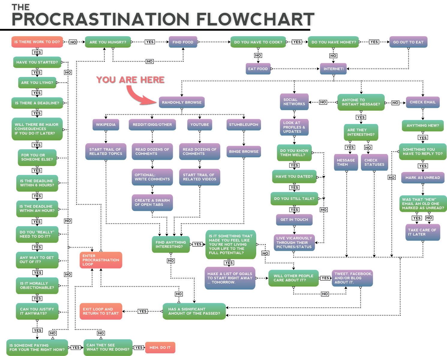 The Procrastination Flow Chart